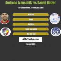 Andreas Ivanschitz vs Daniel Holzer h2h player stats