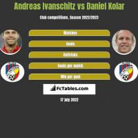 Andreas Ivanschitz vs Daniel Kolar h2h player stats