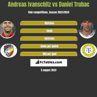 Andreas Ivanschitz vs Daniel Trubac h2h player stats