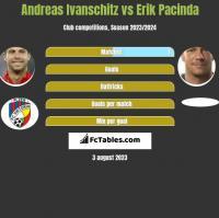 Andreas Ivanschitz vs Erik Pacinda h2h player stats