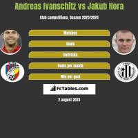 Andreas Ivanschitz vs Jakub Hora h2h player stats