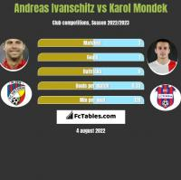 Andreas Ivanschitz vs Karol Mondek h2h player stats