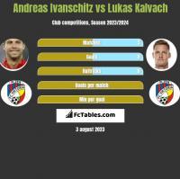 Andreas Ivanschitz vs Lukas Kalvach h2h player stats