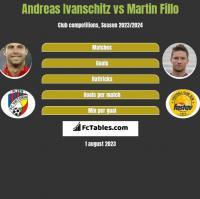 Andreas Ivanschitz vs Martin Fillo h2h player stats