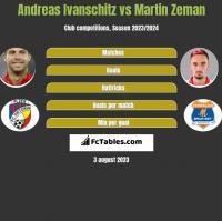 Andreas Ivanschitz vs Martin Zeman h2h player stats