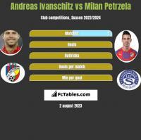 Andreas Ivanschitz vs Milan Petrzela h2h player stats
