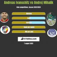 Andreas Ivanschitz vs Ondrej Mihalik h2h player stats
