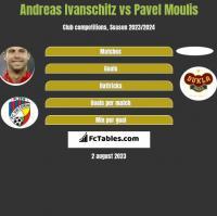 Andreas Ivanschitz vs Pavel Moulis h2h player stats
