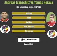 Andreas Ivanschitz vs Tomas Horava h2h player stats