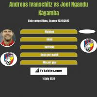 Andreas Ivanschitz vs Joel Ngandu Kayamba h2h player stats