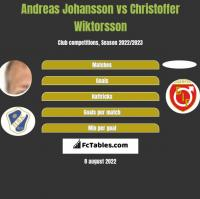 Andreas Johansson vs Christoffer Wiktorsson h2h player stats