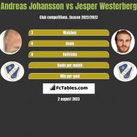 Andreas Johansson vs Jesper Westerberg h2h player stats