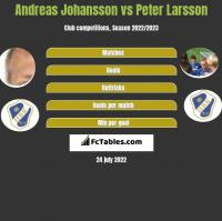 Andreas Johansson vs Peter Larsson h2h player stats