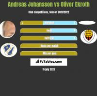 Andreas Johansson vs Oliver Ekroth h2h player stats