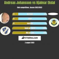 Andreas Johansson vs Hjalmar Ekdal h2h player stats