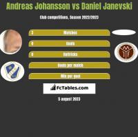 Andreas Johansson vs Daniel Janevski h2h player stats