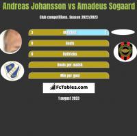 Andreas Johansson vs Amadeus Sogaard h2h player stats