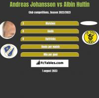 Andreas Johansson vs Albin Hultin h2h player stats