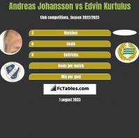 Andreas Johansson vs Edvin Kurtulus h2h player stats