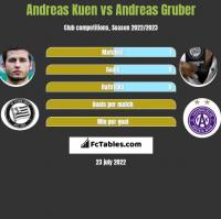 Andreas Kuen vs Andreas Gruber h2h player stats