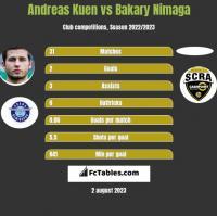 Andreas Kuen vs Bakary Nimaga h2h player stats