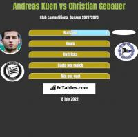 Andreas Kuen vs Christian Gebauer h2h player stats