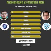 Andreas Kuen vs Christian Klem h2h player stats
