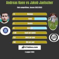 Andreas Kuen vs Jakob Jantscher h2h player stats