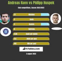 Andreas Kuen vs Philipp Huspek h2h player stats