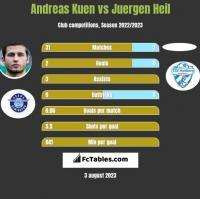 Andreas Kuen vs Juergen Heil h2h player stats