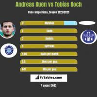 Andreas Kuen vs Tobias Koch h2h player stats