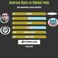 Andreas Kuen vs Abdoul Yoda h2h player stats