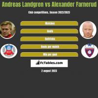 Andreas Landgren vs Alexander Farnerud h2h player stats