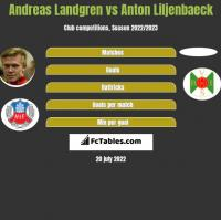 Andreas Landgren vs Anton Liljenbaeck h2h player stats
