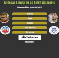 Andreas Landgren vs Astrit Ajdarevic h2h player stats