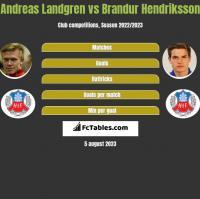 Andreas Landgren vs Brandur Hendriksson h2h player stats