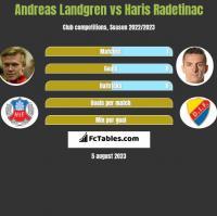 Andreas Landgren vs Haris Radetinac h2h player stats