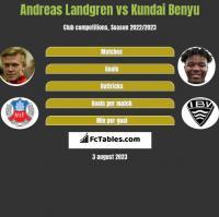 Andreas Landgren vs Kundai Benyu h2h player stats