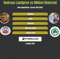 Andreas Landgren vs Mikkel Diskerud h2h player stats