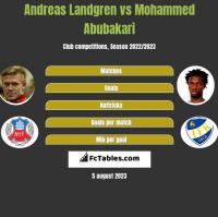 Andreas Landgren vs Mohammed Abubakari h2h player stats