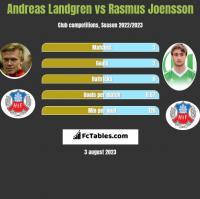 Andreas Landgren vs Rasmus Joensson h2h player stats