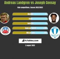 Andreas Landgren vs Joseph Ceesay h2h player stats