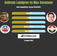 Andreas Landgren vs Max Svensson h2h player stats