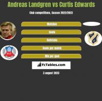 Andreas Landgren vs Curtis Edwards h2h player stats