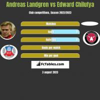 Andreas Landgren vs Edward Chilufya h2h player stats