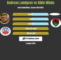 Andreas Landgren vs Albin Winbo h2h player stats