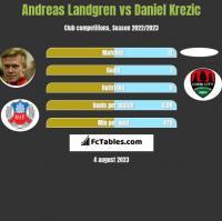 Andreas Landgren vs Daniel Krezic h2h player stats