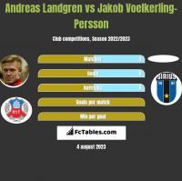 Andreas Landgren vs Jakob Voelkerling-Persson h2h player stats