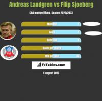 Andreas Landgren vs Filip Sjoeberg h2h player stats
