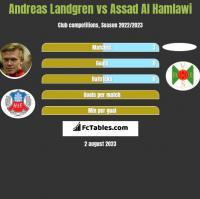 Andreas Landgren vs Assad Al Hamlawi h2h player stats